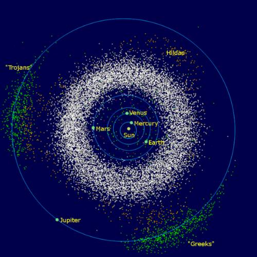 The Inner Planets Bounded By The Asteroid Belt