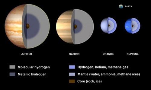 Gas And Ice Giants Interiors Photo Courtesy Of Lunar Planetary Institute