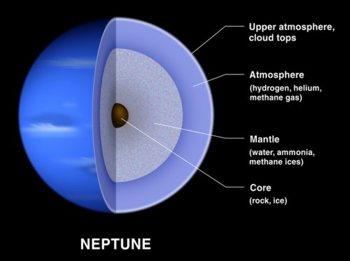 composition of gas giants planets - photo #4