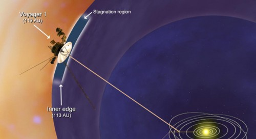 Voyager 1 About To Exit The Solar System Image By NASA/JPL-Caltech