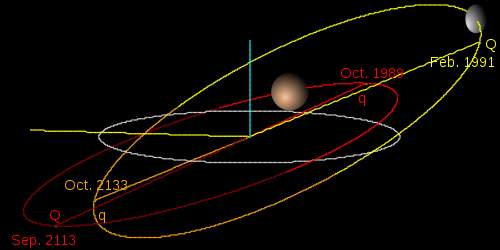 Dwarf Planet Haumea Orbit In Yellow With Pluto And Neptune In Red And Grey Image By Eurocommuter Creative Commons ShareAlike Licence