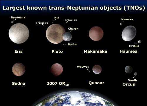 Dwarf Planet 2007 OR 10 Along With Other Kuiper Belt Objects Photo By Lexicon Creative Commons ShareAlike Licence
