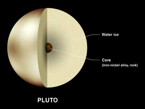 Pluto Core Composition Photo By Lunar And Planetary institute