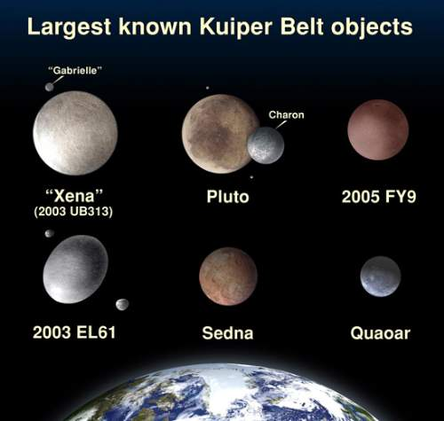 Dwarf Planet Haumea And Her Moons Along With The Other Kuiper Belt Objects Photo By NASA